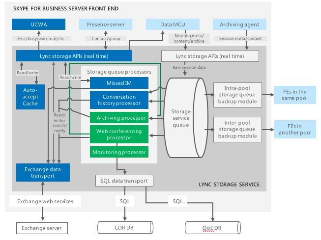 Enable Server ConversationHistory- Skype for Business | Cloud ...
